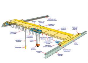Estructura de grúa puente monorraíl